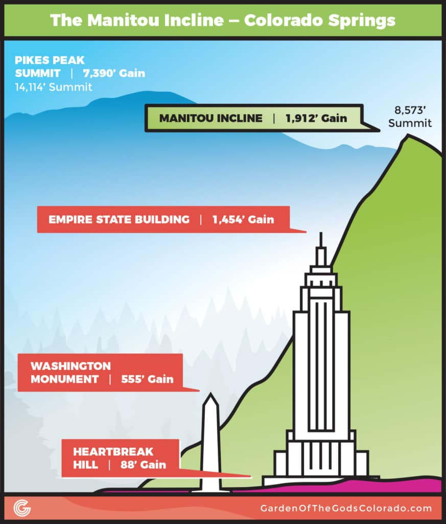 Manitou Incline Colorado Springs Elevation Profile